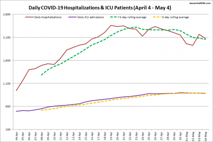 COVID-19 hospitalizations and ICU admissions in Ontario from April 4 - May 4, 2021. The red line is the daily number of COVID-19 hospitalizations, the dotted green line is a five-day rolling average of hospitalizations, the purple line is the daily number of patients with COVID-19 in ICUs, and the dotted orange line is a five-day rolling average of patients with COVID-19 in ICUs. (Graphic: kawarthaNOW.com)