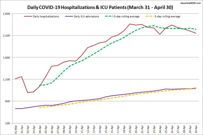 COVID-19 hospitalizations and ICU admissions in Ontario from March 31 - April 30, 2021. The red line is the daily number of COVID-19 hospitalizations, the dotted green line is a five-day rolling average of hospitalizations, the purple line is the daily number of patients with COVID-19 in ICUs, and the dotted orange line is a five-day rolling average of patients with COVID-19 in ICUs. (Graphic: kawarthaNOW.com)