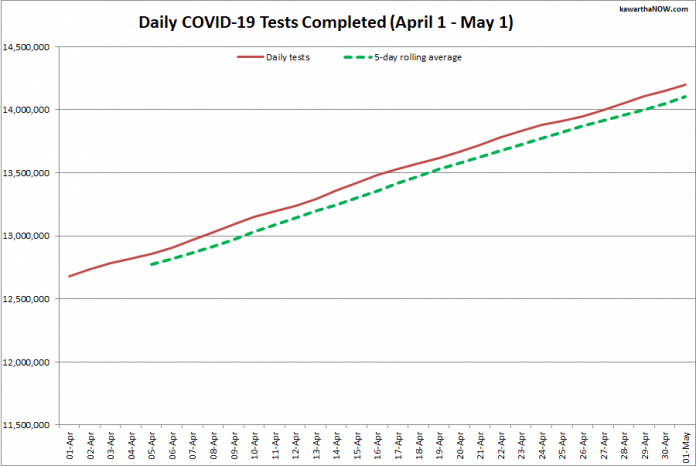 COVID-19 tests completed in Ontario from April 1 - May 1, 2021. The red line is the daily number of tests completed, and the dotted green line is a five-day rolling average of tests completed. (Graphic: kawarthaNOW.com)