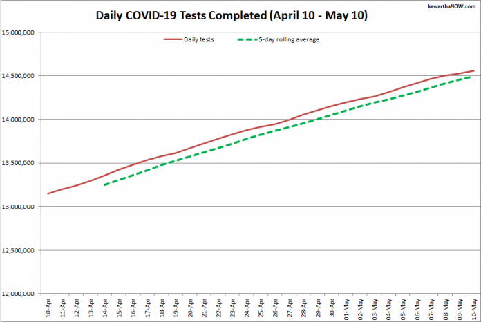 COVID-19 tests completed in Ontario from April 10 - May 10, 2021. The red line is the daily number of tests completed, and the dotted green line is a five-day rolling average of tests completed. (Graphic: kawarthaNOW.com)