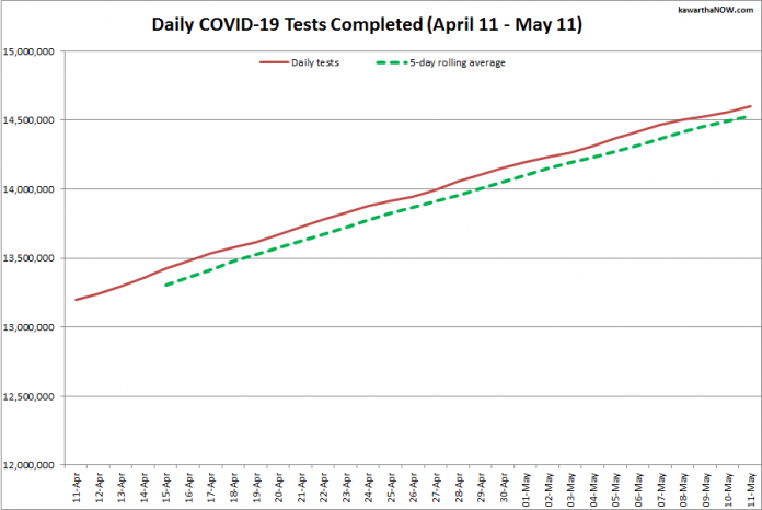 COVID-19 tests completed in Ontario from April 11 - May 11, 2021. The red line is the daily number of tests completed, and the dotted green line is a five-day rolling average of tests completed. (Graphic: kawarthaNOW.com)