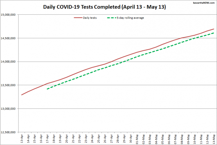 COVID-19 tests completed in Ontario from April 13 - May 13, 2021. The red line is the daily number of tests completed, and the dotted green line is a five-day rolling average of tests completed. (Graphic: kawarthaNOW.com)