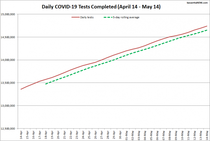COVID-19 tests completed in Ontario from April 14 - May 14, 2021. The red line is the daily number of tests completed, and the dotted green line is a five-day rolling average of tests completed. (Graphic: kawarthaNOW.com)