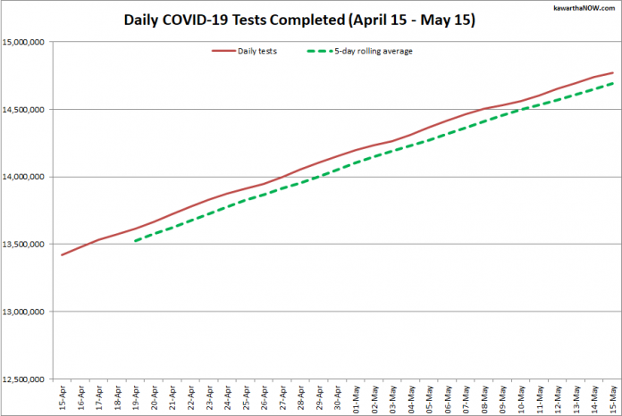 COVID-19 tests completed in Ontario from April 15 - May 15, 2021. The red line is the daily number of tests completed, and the dotted green line is a five-day rolling average of tests completed. (Graphic: kawarthaNOW.com)