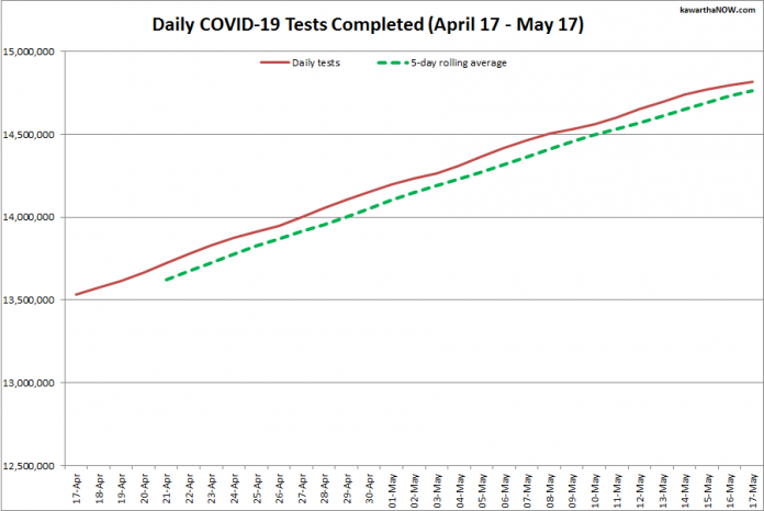 COVID-19 tests completed in Ontario from April 17 - May 17, 2021. The red line is the daily number of tests completed, and the dotted green line is a five-day rolling average of tests completed. (Graphic: kawarthaNOW.com)
