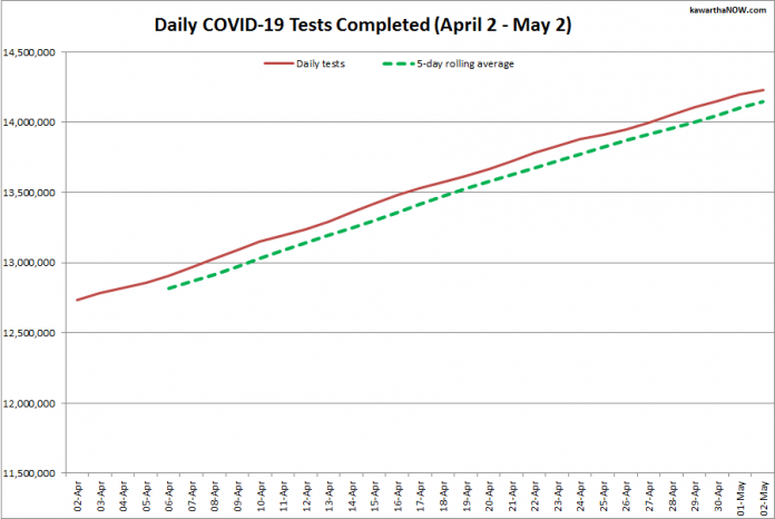 COVID-19 tests completed in Ontario from April 2 - May 2, 2021. The red line is the daily number of tests completed, and the dotted green line is a five-day rolling average of tests completed. (Graphic: kawarthaNOW.com)