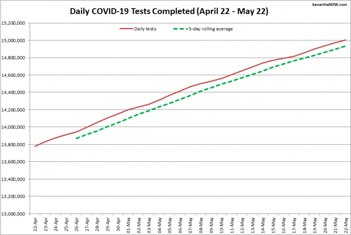 COVID-19 tests completed in Ontario from April 22 - May 22, 2021. The red line is the daily number of tests completed, and the dotted green line is a five-day rolling average of tests completed. (Graphic: kawarthaNOW.com)