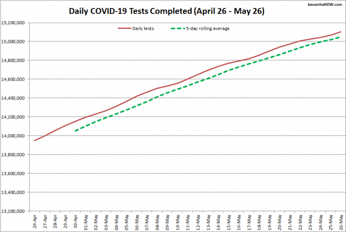 COVID-19 tests completed in Ontario from April 26 - May 26, 2021. The red line is the daily number of tests completed, and the dotted green line is a five-day rolling average of tests completed. (Graphic: kawarthaNOW.com)