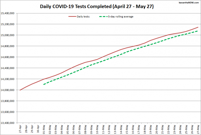 COVID-19 tests completed in Ontario from April 27 - May 27, 2021. The red line is the daily number of tests completed, and the dotted green line is a five-day rolling average of tests completed. (Graphic: kawarthaNOW.com)