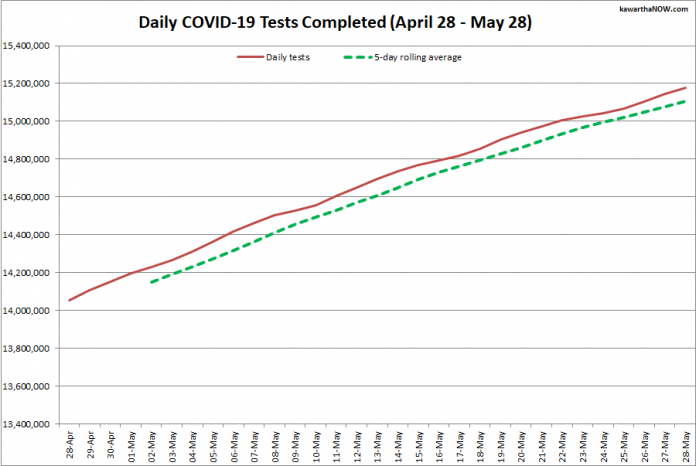 COVID-19 tests completed in Ontario from April 28 - May 28, 2021. The red line is the daily number of tests completed, and the dotted green line is a five-day rolling average of tests completed. (Graphic: kawarthaNOW.com)