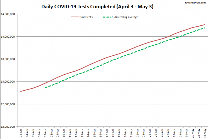 COVID-19 tests completed in Ontario from April 3 - May 3, 2021. The red line is the daily number of tests completed, and the dotted green line is a five-day rolling average of tests completed. (Graphic: kawarthaNOW.com)