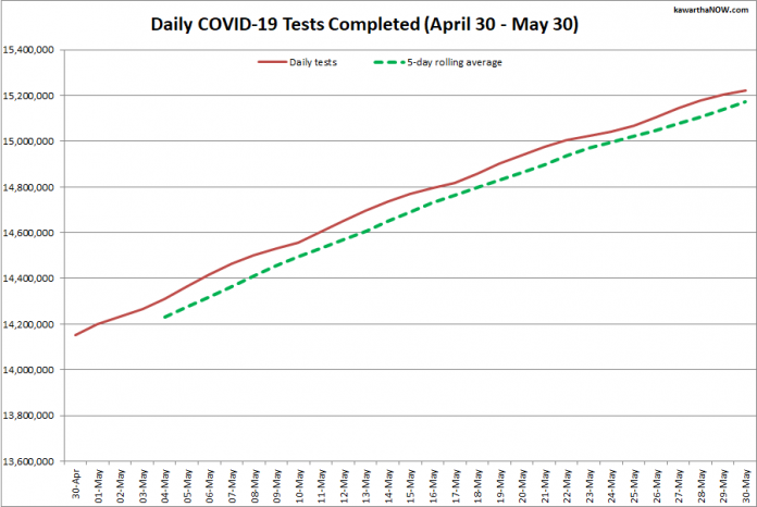 COVID-19 tests completed in Ontario from April 30 - May 30, 2021. The red line is the daily number of tests completed, and the dotted green line is a five-day rolling average of tests completed. (Graphic: kawarthaNOW.com)