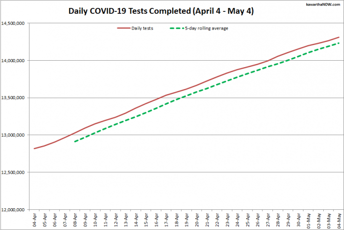 COVID-19 tests completed in Ontario from April 4 - May 4, 2021. The red line is the daily number of tests completed, and the dotted green line is a five-day rolling average of tests completed. (Graphic: kawarthaNOW.com)