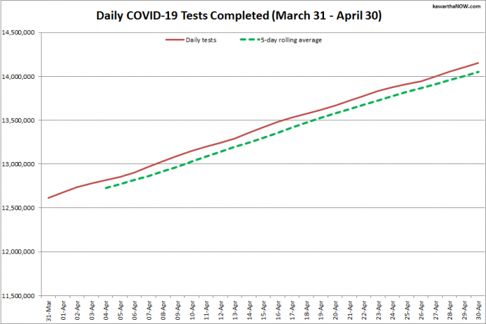 COVID-19 tests completed in Ontario from March 31 - April 30, 2021. The red line is the daily number of tests completed, and the dotted green line is a five-day rolling average of tests completed. (Graphic: kawarthaNOW.com)