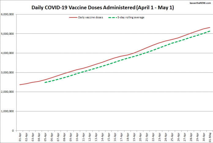 COVID-19 vaccine doses administered in Ontario from April 1 - May 1, 2021. The red line is the cumulative number of daily doses administered, and the dotted green line is a five-day rolling average of daily doses. (Graphic: kawarthaNOW.com)