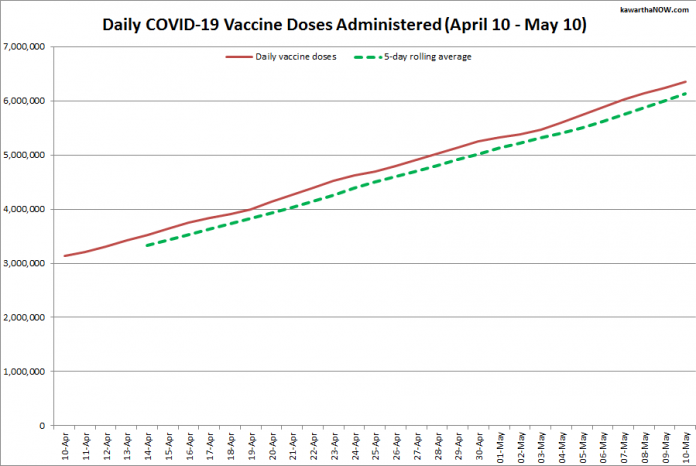 COVID-19 vaccine doses administered in Ontario from April 10 - May 10, 2021. The red line is the cumulative number of daily doses administered, and the dotted green line is a five-day rolling average of daily doses. (Graphic: kawarthaNOW.com)