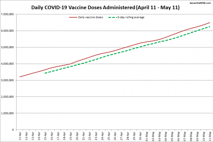 COVID-19 vaccine doses administered in Ontario from April 11 - May 11, 2021. The red line is the cumulative number of daily doses administered, and the dotted green line is a five-day rolling average of daily doses. (Graphic: kawarthaNOW.com)