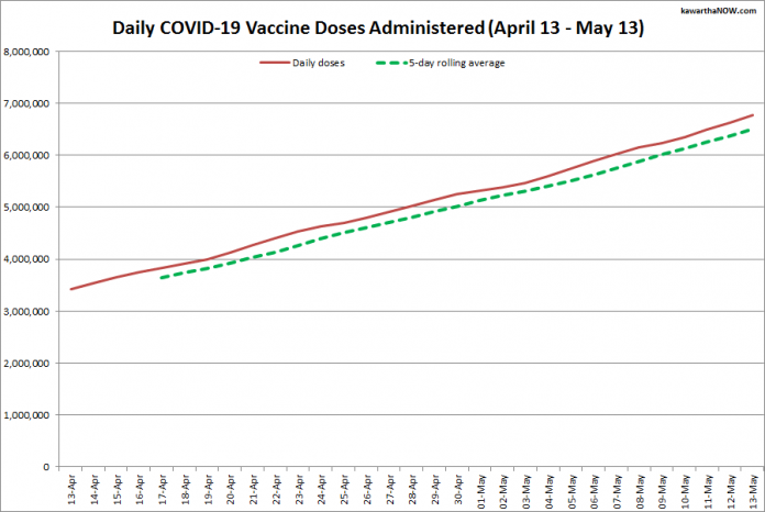 COVID-19 vaccine doses administered in Ontario from April 13 - May 13, 2021. The red line is the cumulative number of daily doses administered, and the dotted green line is a five-day rolling average of daily doses. (Graphic: kawarthaNOW.com)
