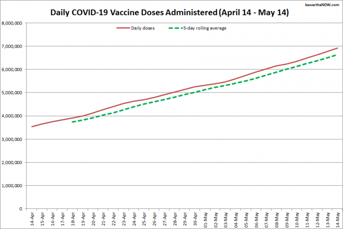 COVID-19 vaccine doses administered in Ontario from April 14 - May 14, 2021. The red line is the cumulative number of daily doses administered, and the dotted green line is a five-day rolling average of daily doses. (Graphic: kawarthaNOW.com)