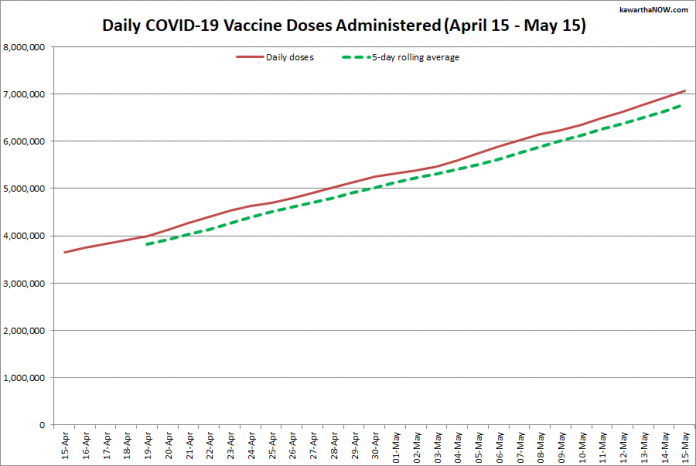 COVID-19 vaccine doses administered in Ontario from April 15 - May 15, 2021. The red line is the cumulative number of daily doses administered, and the dotted green line is a five-day rolling average of daily doses. (Graphic: kawarthaNOW.com)