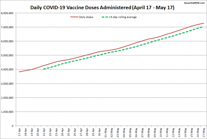 COVID-19 vaccine doses administered in Ontario from April 17 - May 17, 2021. The red line is the cumulative number of daily doses administered, and the dotted green line is a five-day rolling average of daily doses. (Graphic: kawarthaNOW.com)