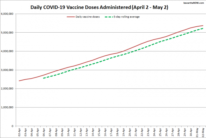 COVID-19 vaccine doses administered in Ontario from April 2 - May 2, 2021. The red line is the cumulative number of daily doses administered, and the dotted green line is a five-day rolling average of daily doses. (Graphic: kawarthaNOW.com)