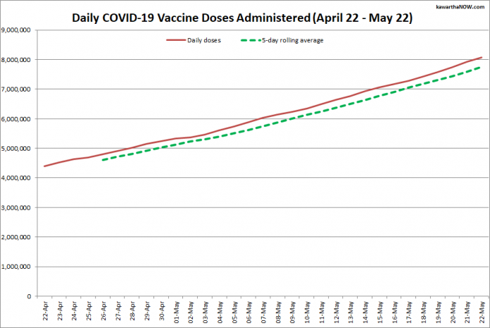COVID-19 vaccine doses administered in Ontario from April 22 - May 22, 2021. The red line is the cumulative number of daily doses administered, and the dotted green line is a five-day rolling average of daily doses. (Graphic: kawarthaNOW.com)
