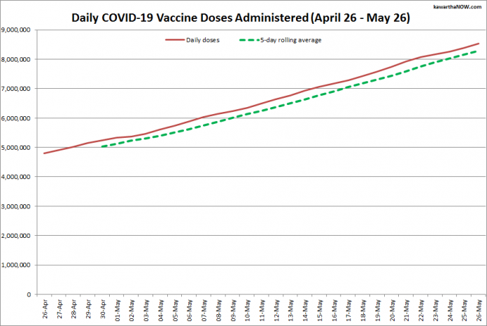 COVID-19 vaccine doses administered in Ontario from April 26 - May 26, 2021. The red line is the cumulative number of daily doses administered, and the dotted green line is a five-day rolling average of daily doses. (Graphic: kawarthaNOW.com)