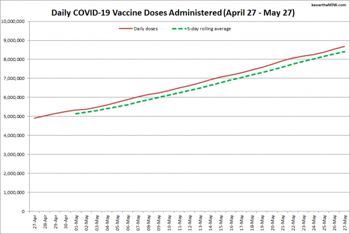 COVID-19 vaccine doses administered in Ontario from April 27 - May 27, 2021. The red line is the cumulative number of daily doses administered, and the dotted green line is a five-day rolling average of daily doses. (Graphic: kawarthaNOW.com)