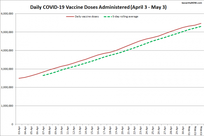 COVID-19 vaccine doses administered in Ontario from April 3 - May 3, 2021. The red line is the cumulative number of daily doses administered, and the dotted green line is a five-day rolling average of daily doses. (Graphic: kawarthaNOW.com)