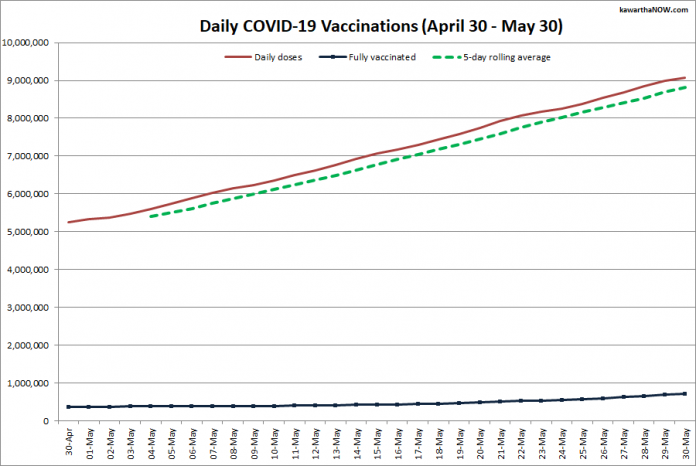 COVID-19 vaccinations in Ontario from April 30 - May 30, 2021. The red line is the cumulative number of daily doses administered, the dotted green line is a five-day rolling average of daily doses, and the blue line is the cumulative number of people fully vaccinated with two doses of vaccine. (Graphic: kawarthaNOW.com)
