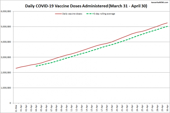 COVID-19 vaccine doses administered in Ontario from March 31 - April 30, 2021. The red line is the cumulative number of daily doses administered, and the dotted green line is a five-day rolling average of daily doses. (Graphic: kawarthaNOW.com)