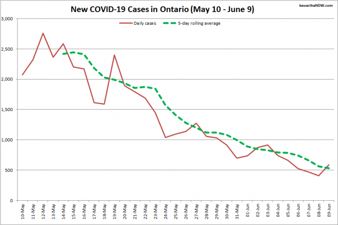 COVID-19 cases in Ontario from May 10 - June 9, 2021. The red line is the number of new cases reported daily, and the dotted green line is a five-day rolling average of new cases. (Graphic: kawarthaNOW.com)