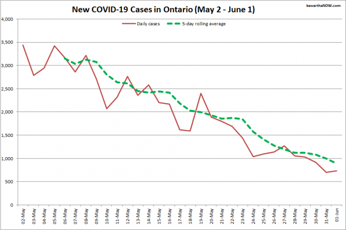 COVID-19 cases in Ontario from May 2 - June 1, 2021. The red line is the number of new cases reported daily, and the dotted green line is a five-day rolling average of new cases. (Graphic: kawarthaNOW.com)