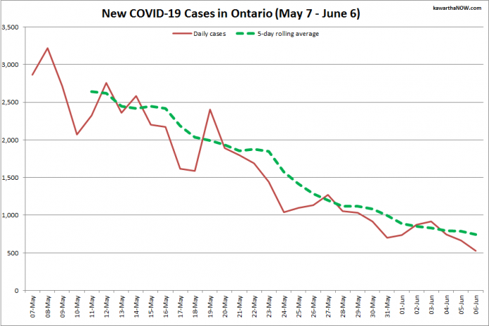 COVID-19 cases in Ontario from May 7 - June 6, 2021. The red line is the number of new cases reported daily, and the dotted green line is a five-day rolling average of new cases. (Graphic: kawarthaNOW.com)