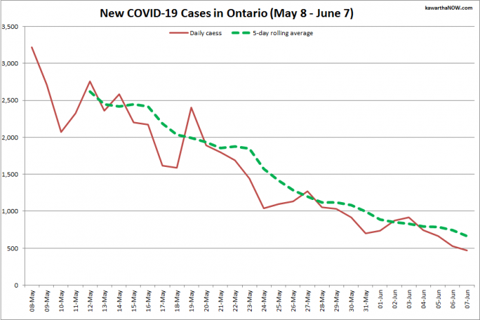 COVID-19 cases in Ontario from May 8 - June 7, 2021. The red line is the number of new cases reported daily, and the dotted green line is a five-day rolling average of new cases. (Graphic: kawarthaNOW.com)