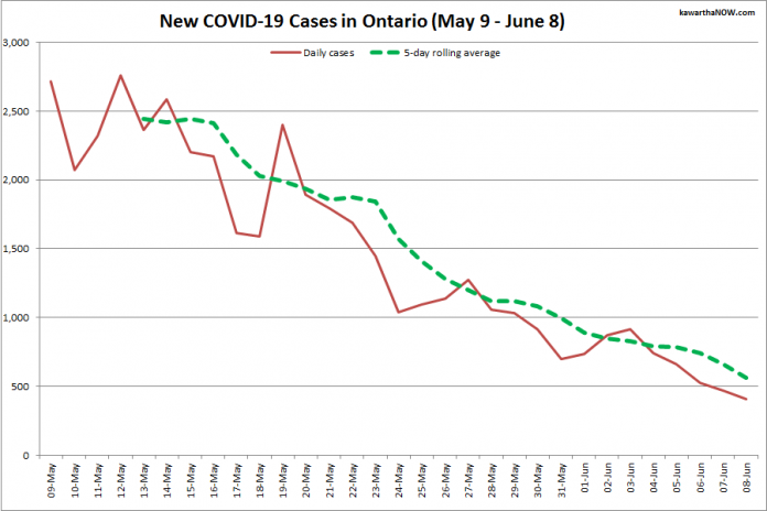 COVID-19 cases in Ontario from May 9 - June 8, 2021. The red line is the number of new cases reported daily, and the dotted green line is a five-day rolling average of new cases. (Graphic: kawarthaNOW.com)