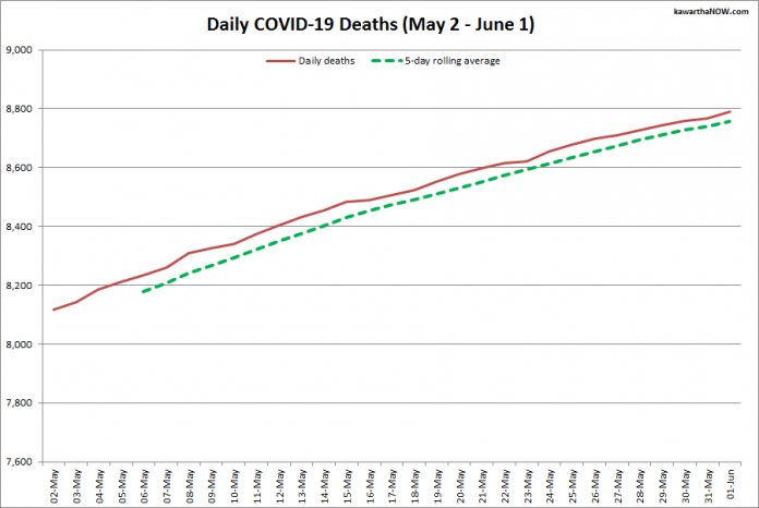 COVID-19 deaths in Ontario from May 2 - June 1, 2021. The red line is the cumulative number of daily deaths, and the dotted green line is a five-day rolling average of daily deaths. (Graphic: kawarthaNOW.com)
