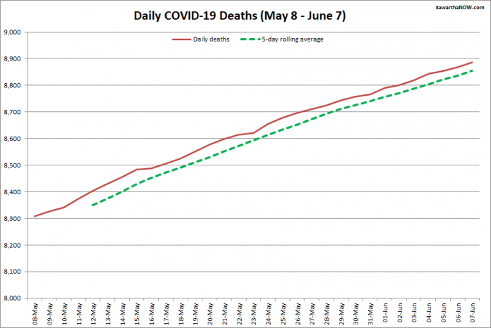 COVID-19 deaths in Ontario from May 8 - June 7, 2021. The red line is the cumulative number of daily deaths, and the dotted green line is a five-day rolling average of daily deaths. (Graphic: kawarthaNOW.com)