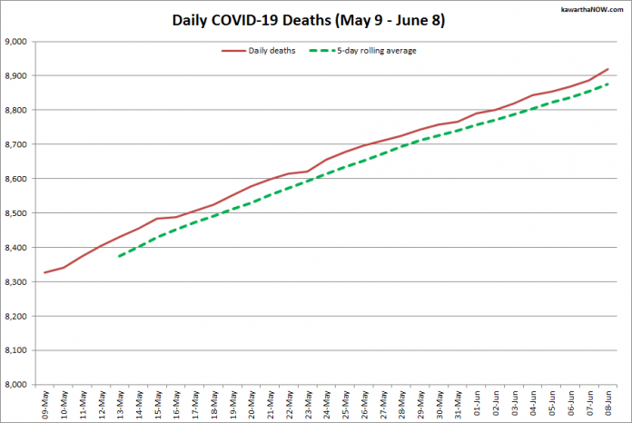COVID-19 deaths in Ontario from May 9 - June 8, 2021. The red line is the cumulative number of daily deaths, and the dotted green line is a five-day rolling average of daily deaths. (Graphic: kawarthaNOW.com)