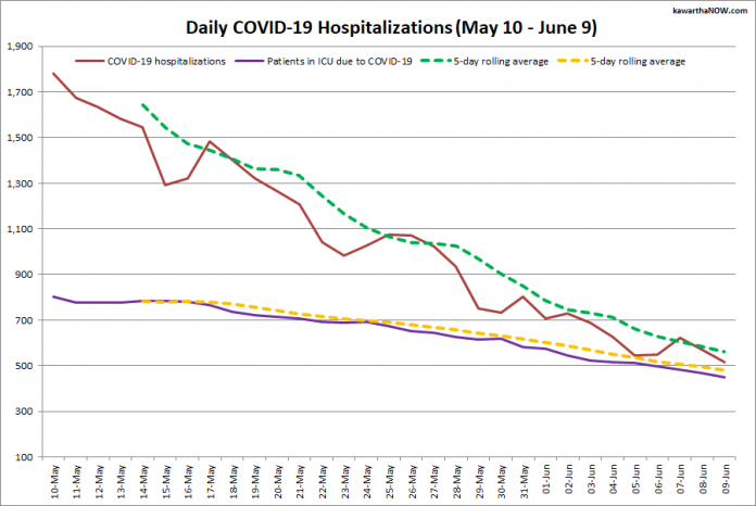 > COVID-19 hospitalizations and ICU admissions in Ontario from May 10 - June 9, 2021. The red line is the daily number of COVID-19 hospitalizations, the dotted green line is a five-day rolling average of hospitalizations, the purple line is the daily number of patients with COVID-19 in ICUs, and the dotted orange line is a five-day rolling average of patients with COVID-19 in ICUs. (Graphic: kawarthaNOW.com)