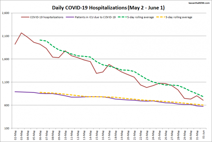 COVID-19 hospitalizations and ICU admissions in Ontario from May 2 - June 1, 2021. The red line is the daily number of COVID-19 hospitalizations, the dotted green line is a five-day rolling average of hospitalizations, the purple line is the daily number of patients with COVID-19 in ICUs, and the dotted orange line is a five-day rolling average of patients with COVID-19 in ICUs. (Graphic: kawarthaNOW.com)