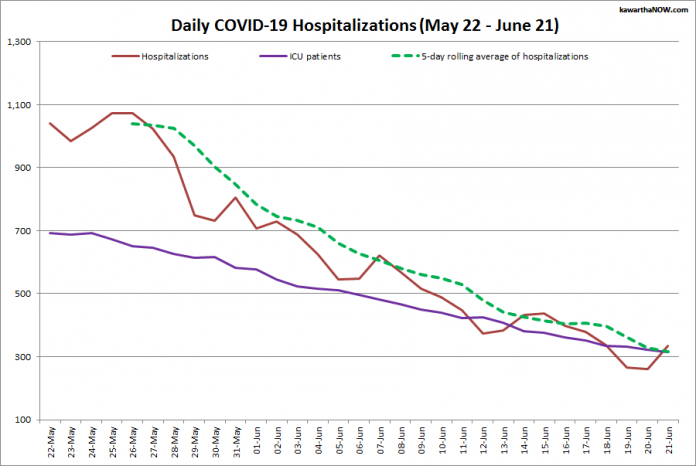 COVID-19 hospitalizations and ICU admissions in Ontario from May 22 - June 21, 2021. The red line is the daily number of COVID-19 hospitalizations, the dotted green line is a five-day rolling average of hospitalizations, and the purple line is the daily number of patients with COVID-19 in ICUs. (Graphic: kawarthaNOW.com)