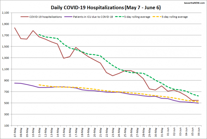 COVID-19 hospitalizations and ICU admissions in Ontario from May 7 - June 6, 2021. The red line is the daily number of COVID-19 hospitalizations, the dotted green line is a five-day rolling average of hospitalizations, the purple line is the daily number of patients with COVID-19 in ICUs, and the dotted orange line is a five-day rolling average of patients with COVID-19 in ICUs. (Graphic: kawarthaNOW.com)