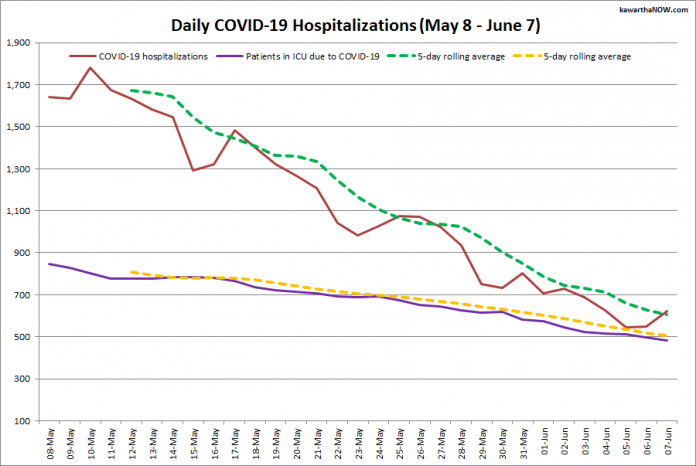 COVID-19 hospitalizations and ICU admissions in Ontario from May 8 - June 7, 2021. The red line is the daily number of COVID-19 hospitalizations, the dotted green line is a five-day rolling average of hospitalizations, the purple line is the daily number of patients with COVID-19 in ICUs, and the dotted orange line is a five-day rolling average of patients with COVID-19 in ICUs. (Graphic: kawarthaNOW.com)