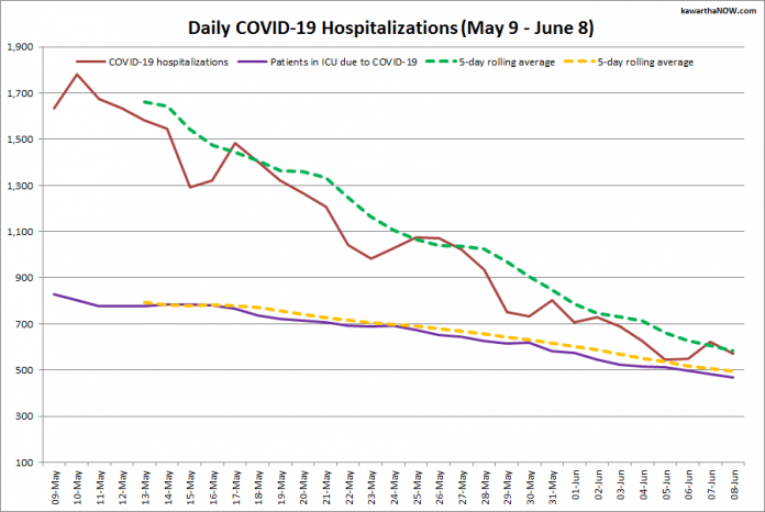 COVID-19 hospitalizations and ICU admissions in Ontario from May 9 - June 8, 2021. The red line is the daily number of COVID-19 hospitalizations, the dotted green line is a five-day rolling average of hospitalizations, the purple line is the daily number of patients with COVID-19 in ICUs, and the dotted orange line is a five-day rolling average of patients with COVID-19 in ICUs. (Graphic: kawarthaNOW.com)