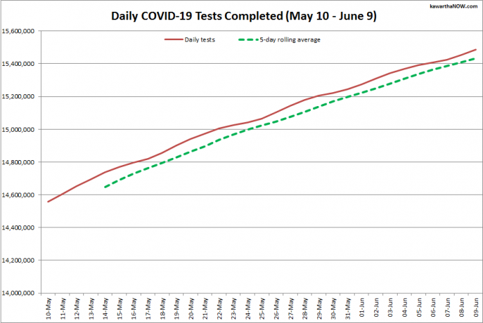 COVID-19 tests completed in Ontario from May 10 - June 9, 2021. The red line is the daily number of tests completed, and the dotted green line is a five-day rolling average of tests completed. (Graphic: kawarthaNOW.com)