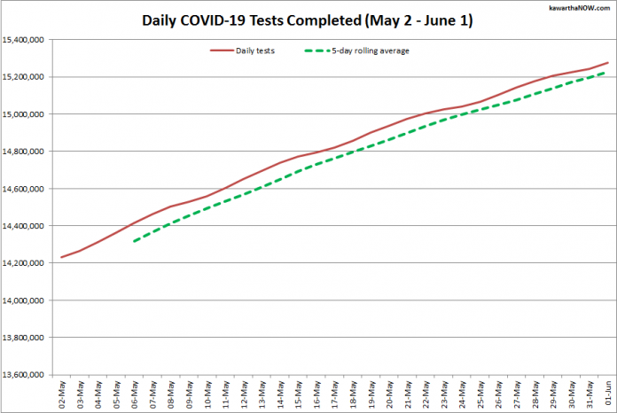 COVID-19 tests completed in Ontario from May 2 - June 1, 2021. The red line is the daily number of tests completed, and the dotted green line is a five-day rolling average of tests completed. (Graphic: kawarthaNOW.com)