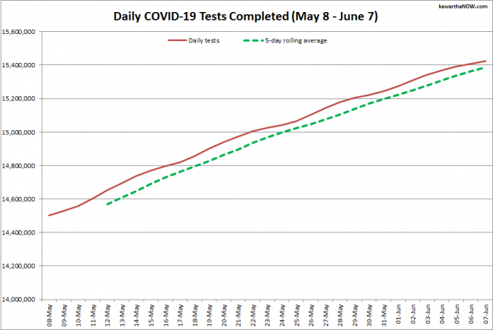 COVID-19 tests completed in Ontario from May 8 - June 7, 2021. The red line is the daily number of tests completed, and the dotted green line is a five-day rolling average of tests completed. (Graphic: kawarthaNOW.com)