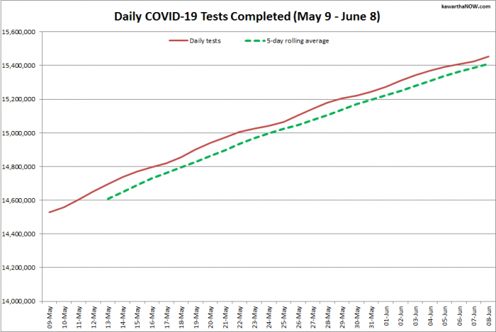 COVID-19 tests completed in Ontario from May 9 - June 8, 2021. The red line is the daily number of tests completed, and the dotted green line is a five-day rolling average of tests completed. (Graphic: kawarthaNOW.com)